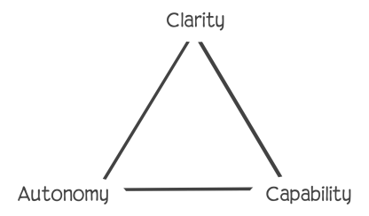Triangle with Clarity, Autonomy and Capability at the points.